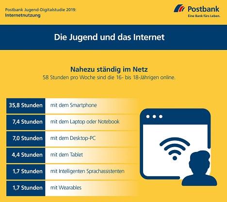 Die mobile Nutzung des Internets via Smartphone ist der Favorit der deutschen Jugend (Grafik: Postbank)