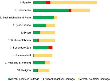 Religion unter ferner liefen: Die häufigsten Gesprächsthemen zur Marke Weihnachten (Grafik/Quelle: Brandmeyer Markenberatung/Insius)